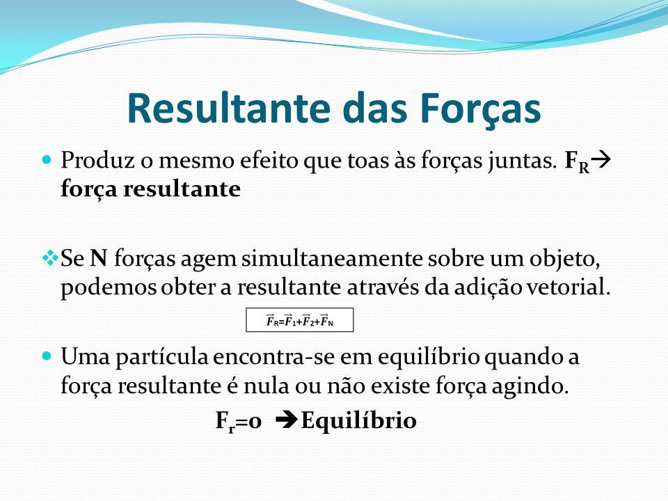 Resultante das Forças Produz o mesmo efeito que toas às forças juntas. F R força resultante Se N forças agem simultaneamente sobre um objeto, podemos