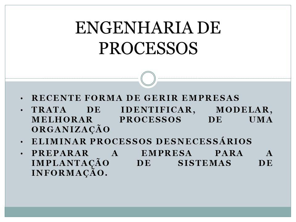 RECENTE FORMA DE GERIR EMPRESAS TRATA DE IDENTIFICAR, MODELAR, MELHORAR PROCESSOS DE UMA ORGANIZAÇÃO ELIMINAR PROCESSOS DESNECESSÁRIOS PREPARAR A EMPR