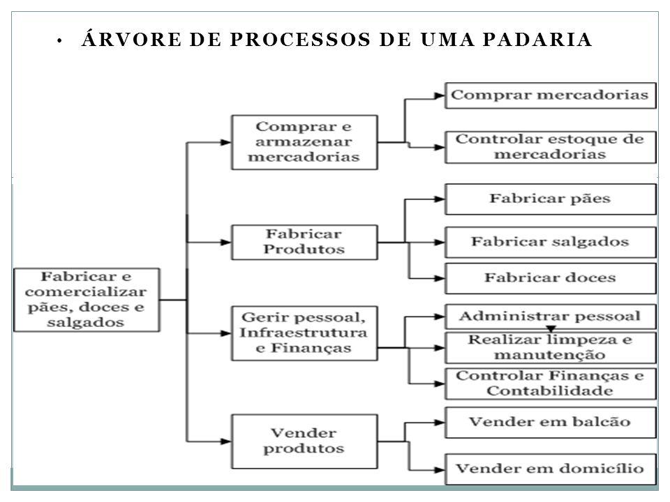 ÁRVORE DE PROCESSOS DE UMA PADARIA