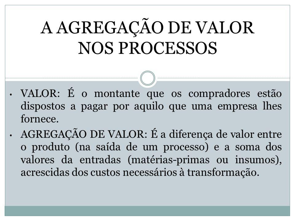 A AGREGAÇÃO DE VALOR NOS PROCESSOS VALOR: É o montante que os compradores estão dispostos a pagar por aquilo que uma empresa lhes fornece. AGREGAÇÃO D