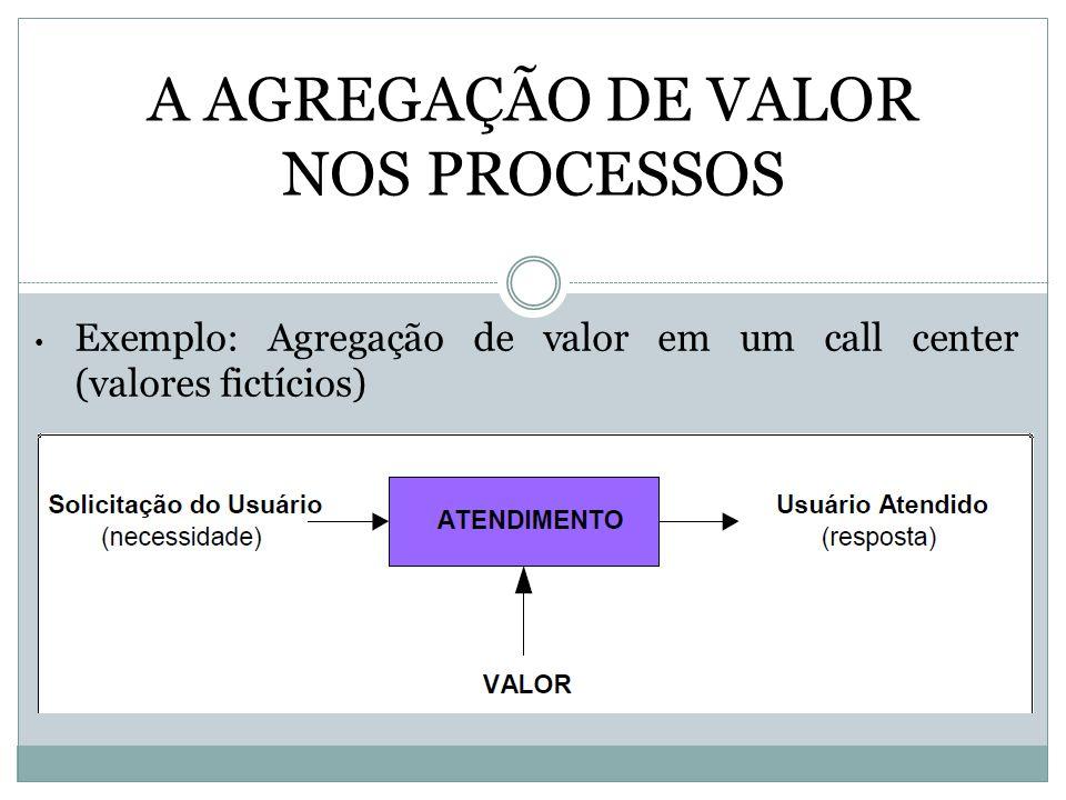A AGREGAÇÃO DE VALOR NOS PROCESSOS Exemplo: Agregação de valor em um call center (valores fictícios)