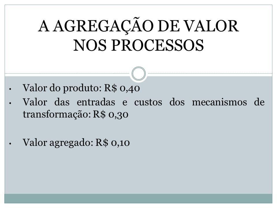 A AGREGAÇÃO DE VALOR NOS PROCESSOS Valor do produto: R$ 0,40 Valor das entradas e custos dos mecanismos de transformação: R$ 0,30 Valor agregado: R$ 0