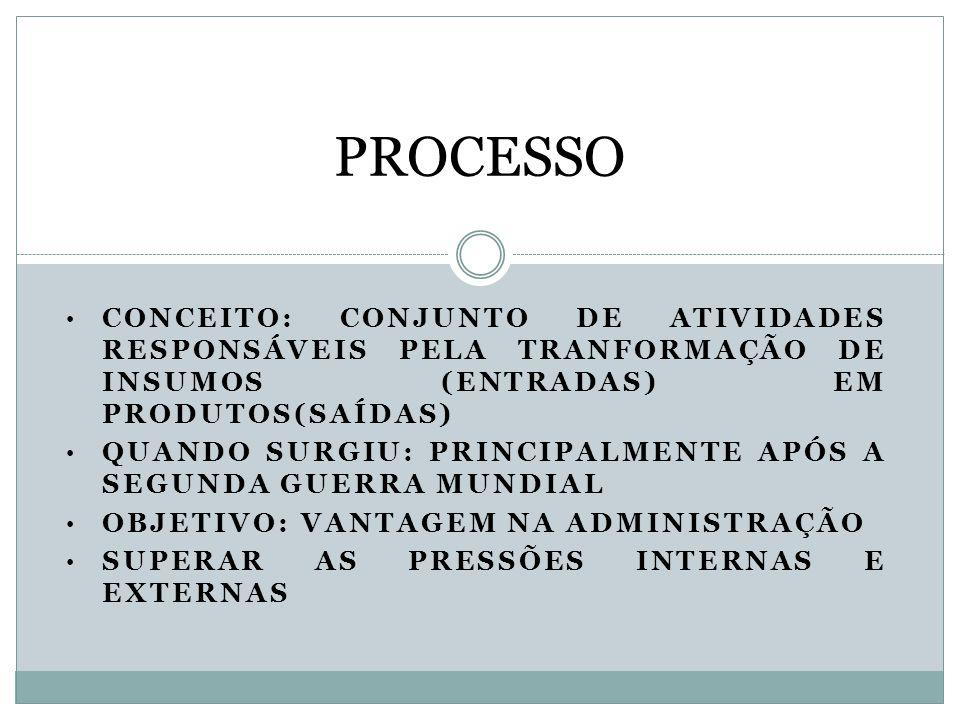 CONCEITO: CONJUNTO DE ATIVIDADES RESPONSÁVEIS PELA TRANFORMAÇÃO DE INSUMOS (ENTRADAS) EM PRODUTOS(SAÍDAS) QUANDO SURGIU: PRINCIPALMENTE APÓS A SEGUNDA