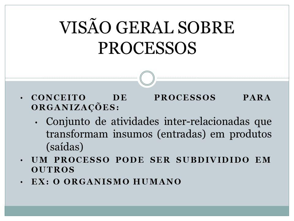 CONCEITO DE PROCESSOS PARA ORGANIZAÇÕES: Conjunto de atividades inter-relacionadas que transformam insumos (entradas) em produtos (saídas) UM PROCESSO