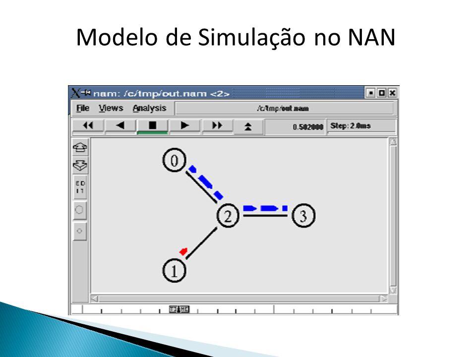 Modelo de Simulação no NAN