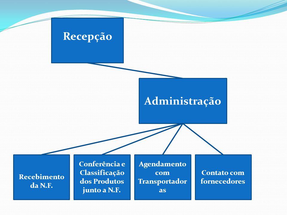 Conferência e Classificação dos Produtos junto a N.F. Administração Contato com fornecedores Recebimento da N.F. Agendamento com Transportador as Rece