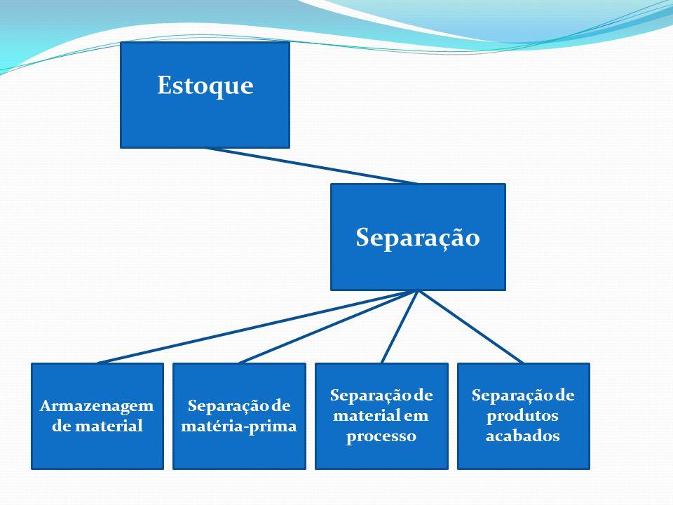 Separação de matéria-prima Separação Separação de produtos acabados Armazenagem de material Separação de material em processo Estoque