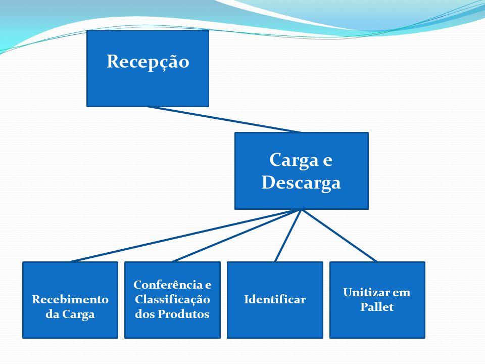 Conferência e Classificação dos Produtos Carga e Descarga Unitizar em Pallet Recebimento da Carga Identificar Recepção
