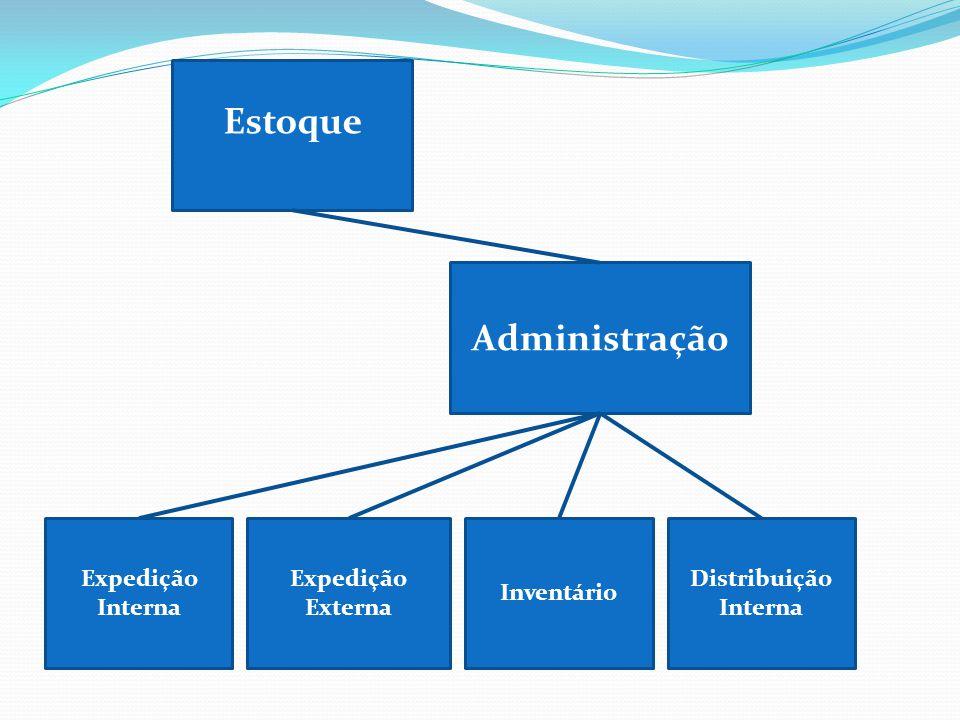 Expedição Externa Administração Distribuição Interna Expedição Interna Inventário Estoque