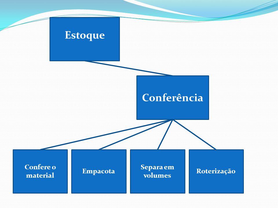 Empacota Conferência Roterização Confere o material Separa em volumes Estoque