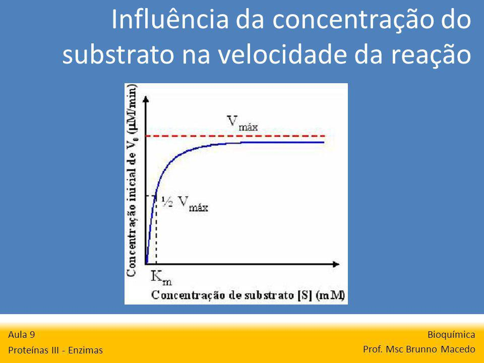 Influência da concentração do substrato na velocidade da reação Bioquímica Prof. Msc Brunno Macedo Aula 9 Proteínas III - Enzimas