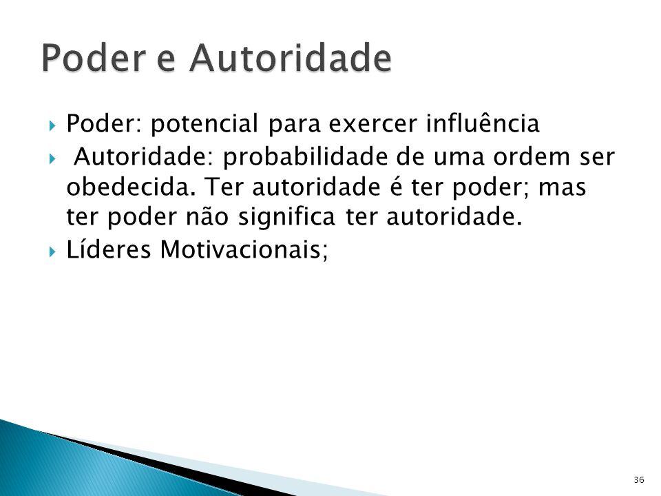 Poder: potencial para exercer influência Autoridade: probabilidade de uma ordem ser obedecida. Ter autoridade é ter poder; mas ter poder não significa
