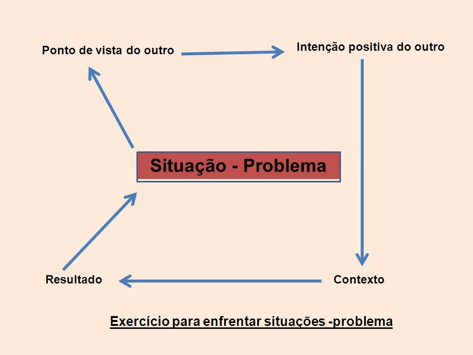 Situação - Problema Ponto de vista do outro Contexto Intenção positiva do outro Resultado Exercício para enfrentar situações -problema