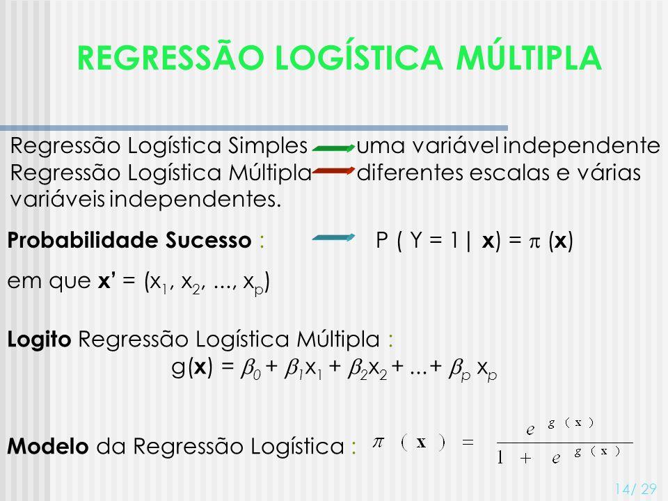 REGRESSÃO LOGÍSTICA MÚLTIPLA 14/ 29 Logito Regressão Logística Múltipla : g( x ) = 0 + 1 x 1 + 2 x 2 +...+ p x p Modelo da Regressão Logística : Regre