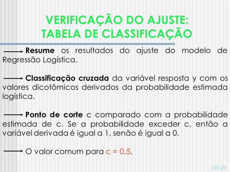 VERIFICAÇÃO DO AJUSTE: TABELA DE CLASSIFICAÇÃO 20/ 29 Resume os resultados do ajuste do modelo de Regressão Logística. Classificação cruzada da variáv