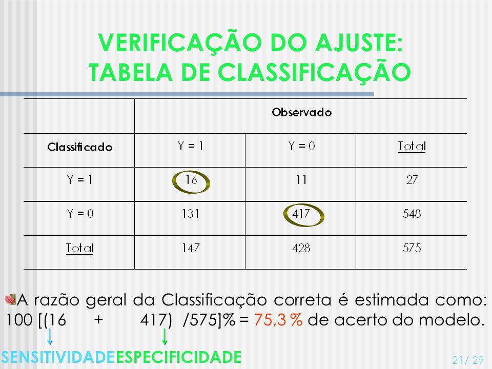 VERIFICAÇÃO DO AJUSTE: TABELA DE CLASSIFICAÇÃO 21/ 29 A razão geral da Classificação correta é estimada como: 100 [(16 + 417) /575]% = 75,3 % de acert