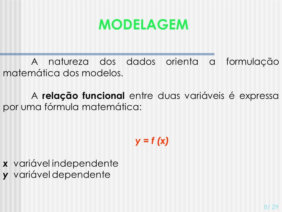 MODELAGEM A natureza dos dados orienta a formulação matemática dos modelos. A relação funcional entre duas variáveis é expressa por uma fórmula matemá