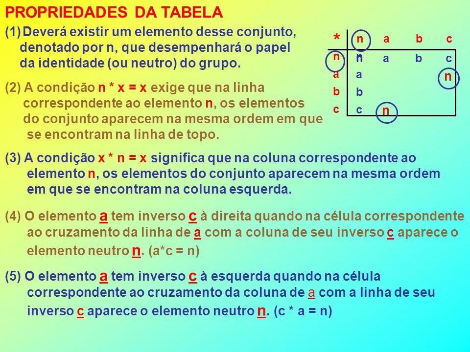 PROPRIEDADES DA TABELA (1)Deverá existir um elemento desse conjunto, denotado por n, que desempenhará o papel da identidade (ou neutro) do grupo.