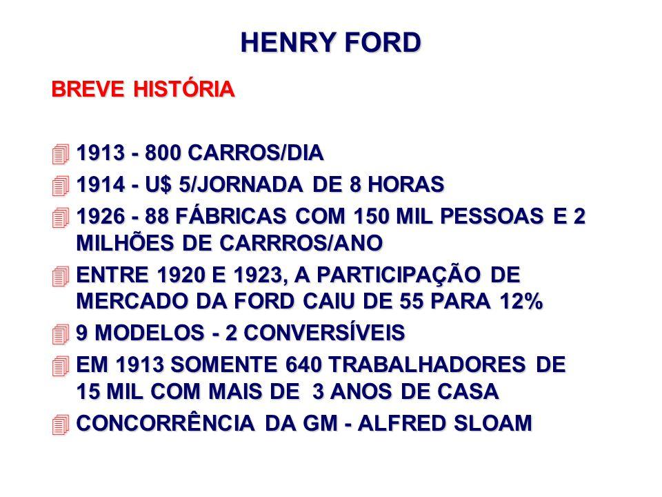 HENRY FORD BREVE HISTÓRIA 41913 - 800 CARROS/DIA 41914 - U$ 5/JORNADA DE 8 HORAS 41926 - 88 FÁBRICAS COM 150 MIL PESSOAS E 2 MILHÕES DE CARRROS/ANO 4E