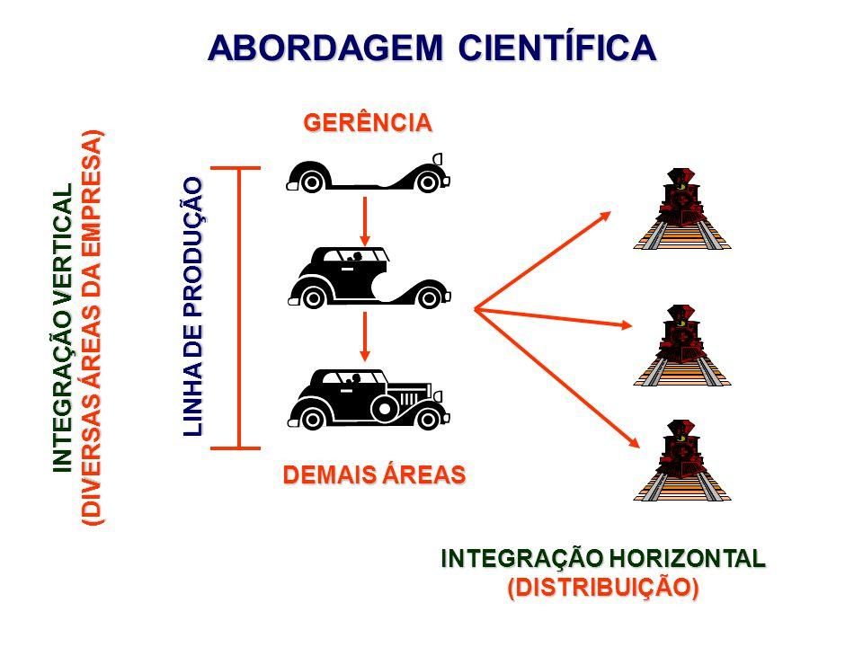 INTEGRAÇÃO VERTICAL (DIVERSAS ÁREAS DA EMPRESA) INTEGRAÇÃO HORIZONTAL (DISTRIBUIÇÃO) GERÊNCIA DEMAIS ÁREAS LINHA DE PRODUÇÃO ABORDAGEM CIENTÍFICA