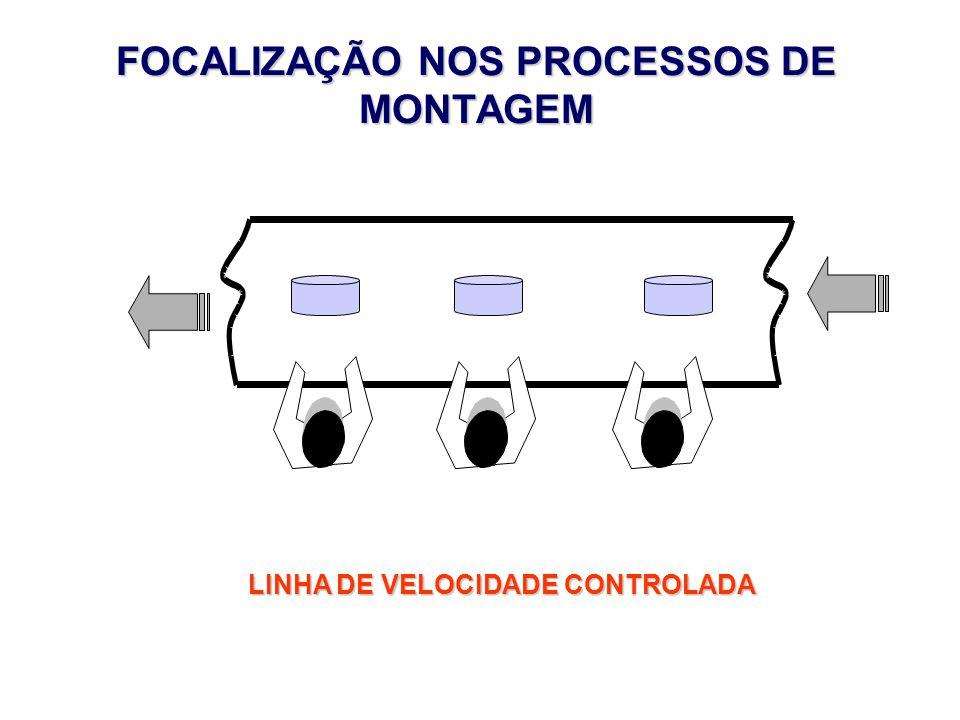 FOCALIZAÇÃO NOS PROCESSOS DE MONTAGEM LINHA DE VELOCIDADE CONTROLADA