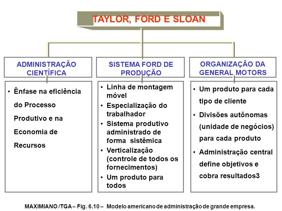 SISTEMA FORD DE PRODUÇÃO ADMINISTRAÇÃO CIENTÍFICA ORGANIZAÇÃO DA GENERAL MOTORS TAYLOR, FORD E SLOAN Ênfase na eficiência do Processo Produtivo e na E