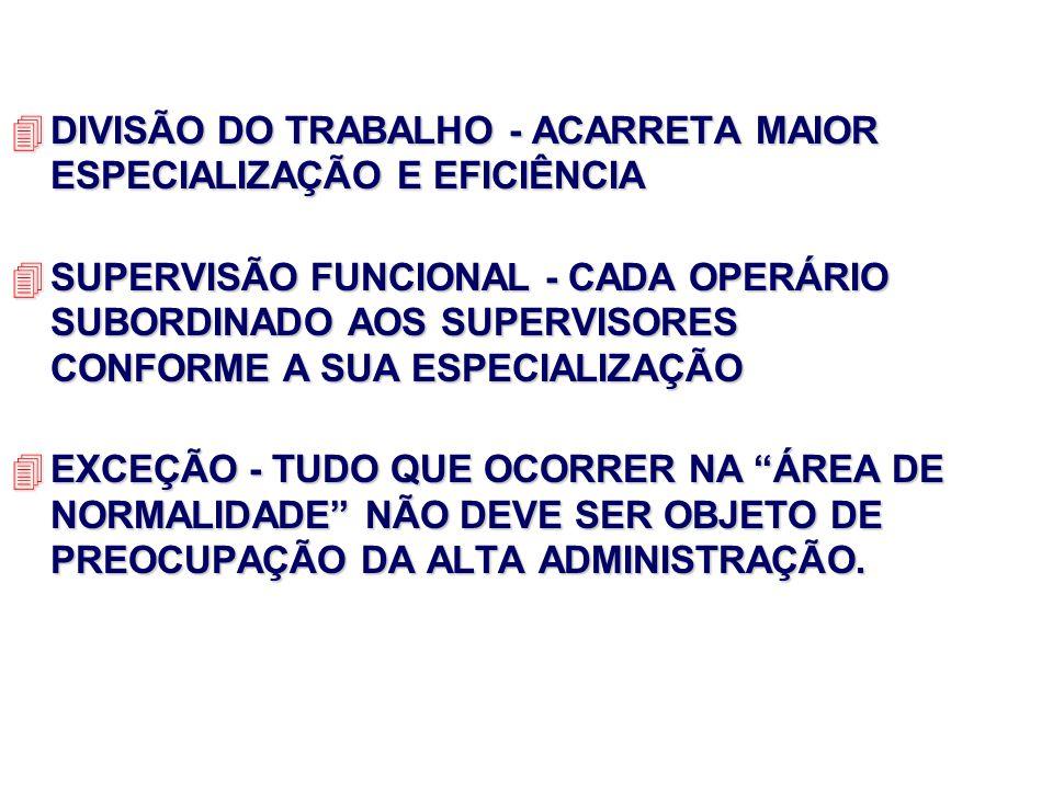 4DIVISÃO DO TRABALHO - ACARRETA MAIOR ESPECIALIZAÇÃO E EFICIÊNCIA 4SUPERVISÃO FUNCIONAL - CADA OPERÁRIO SUBORDINADO AOS SUPERVISORES CONFORME A SUA ES