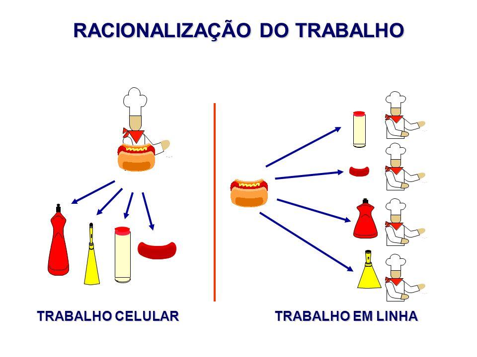 RACIONALIZAÇÃO DO TRABALHO TRABALHO CELULAR TRABALHO EM LINHA