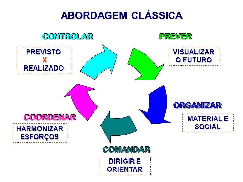 ABORDAGEM CLÁSSICA CONTROLARCONTROLARORGANIZARORGANIZAR COMANDARCOMANDAR COORDENARCOORDENARPREVERPREVER VISUALIZAR O FUTURO MATERIAL E SOCIAL DIRIGIR