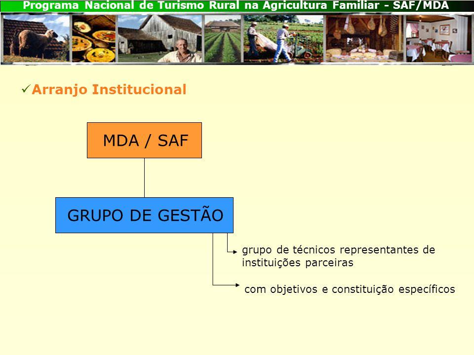 Programa Nacional de Turismo Rural na Agricultura Familiar - SAF/MDA MDA / SAF grupo de técnicos representantes de instituições parceiras com objetivos e constituição específicos Arranjo Institucional GRUPO DE GESTÃO