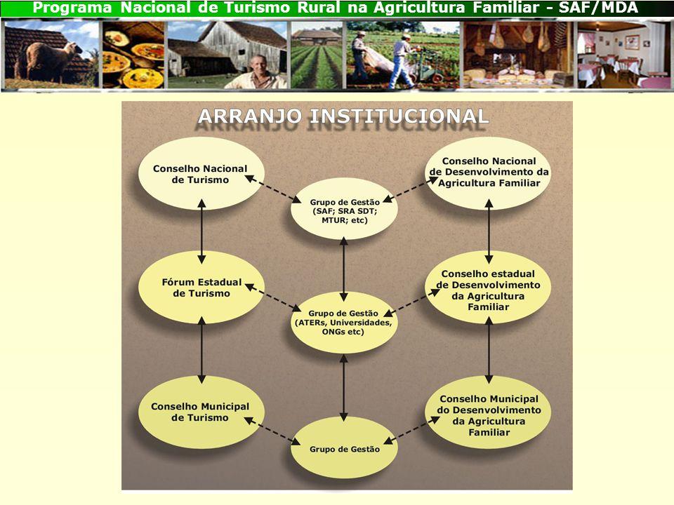 Programa Nacional de Turismo Rural na Agricultura Familiar - SAF/MDA