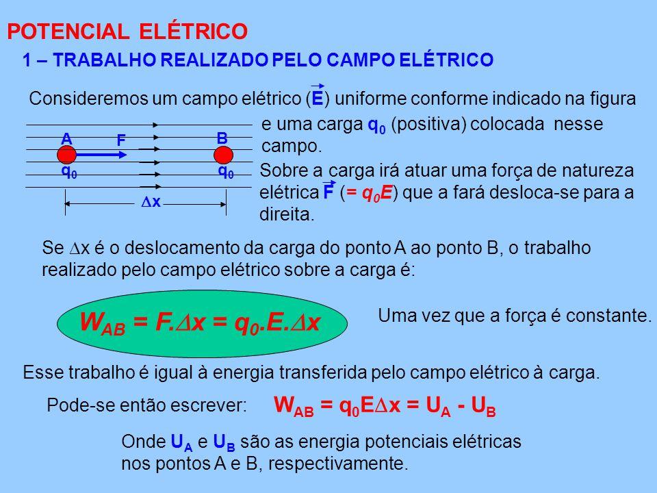 POTENCIAL ELÉTRICO 1 – TRABALHO REALIZADO PELO CAMPO ELÉTRICO e uma carga q 0 (positiva) colocada nesse campo.