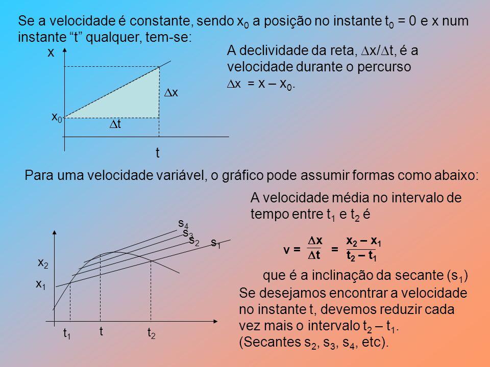 Se a velocidade é constante, sendo x 0 a posição no instante t 0 = 0 e x num instante t qualquer, tem-se: x t x0x0 A declividade da reta, x/ t, é a velocidade durante o percurso x = x – x 0.