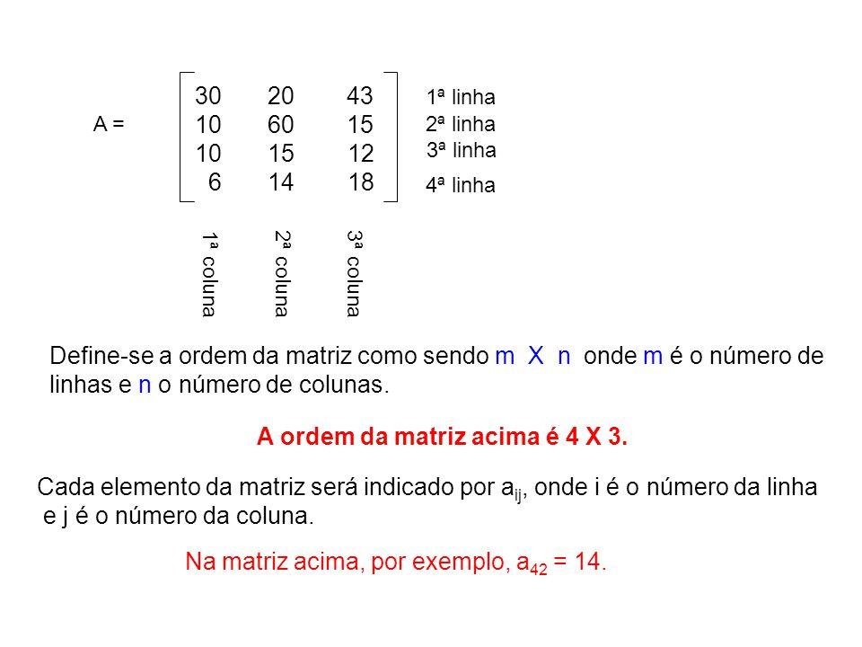 30 20 43 10 60 15 10 15 12 6 14 18 A = 1ª linha 2ª linha 3ª linha 4ª linha 1ª coluna2ª coluna3ª coluna Define-se a ordem da matriz como sendo m X n on