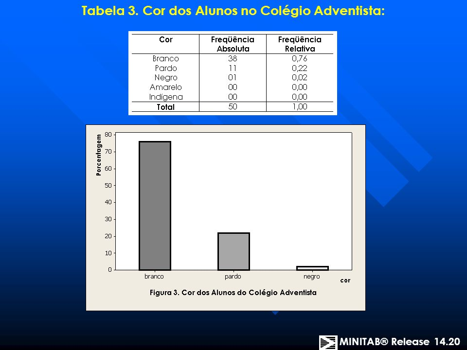 Tabela 3. Cor dos Alunos no Colégio Adventista: MINITAB® Release 14.20