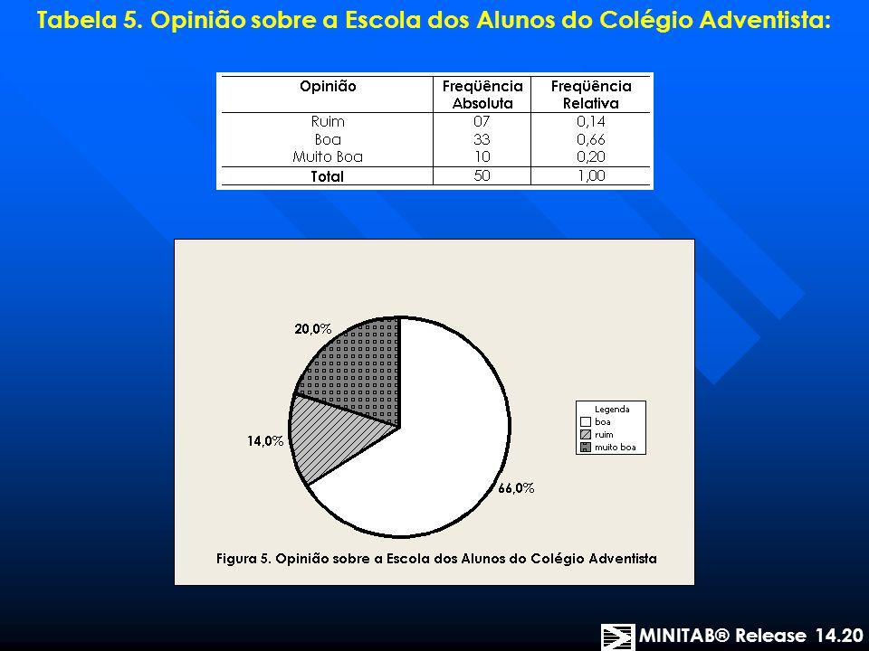 Tabela 4. Renda Familiar dos Alunos no Colégio Adventista: MINITAB® Release 14.20