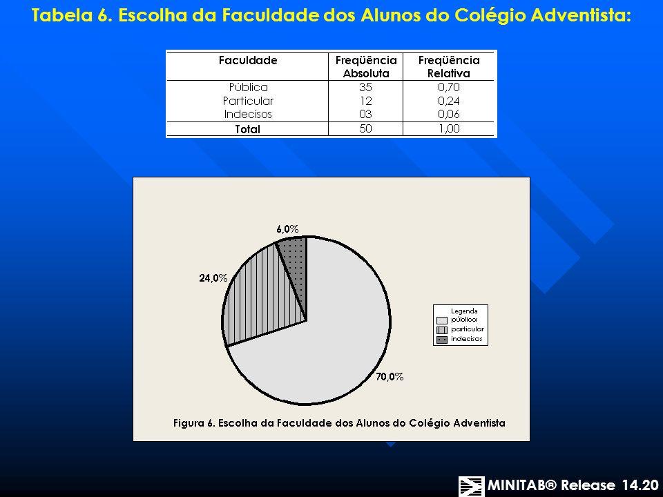 Tabela 6. Escolha da Faculdade dos Alunos do Colégio Adventista: MINITAB® Release 14.20
