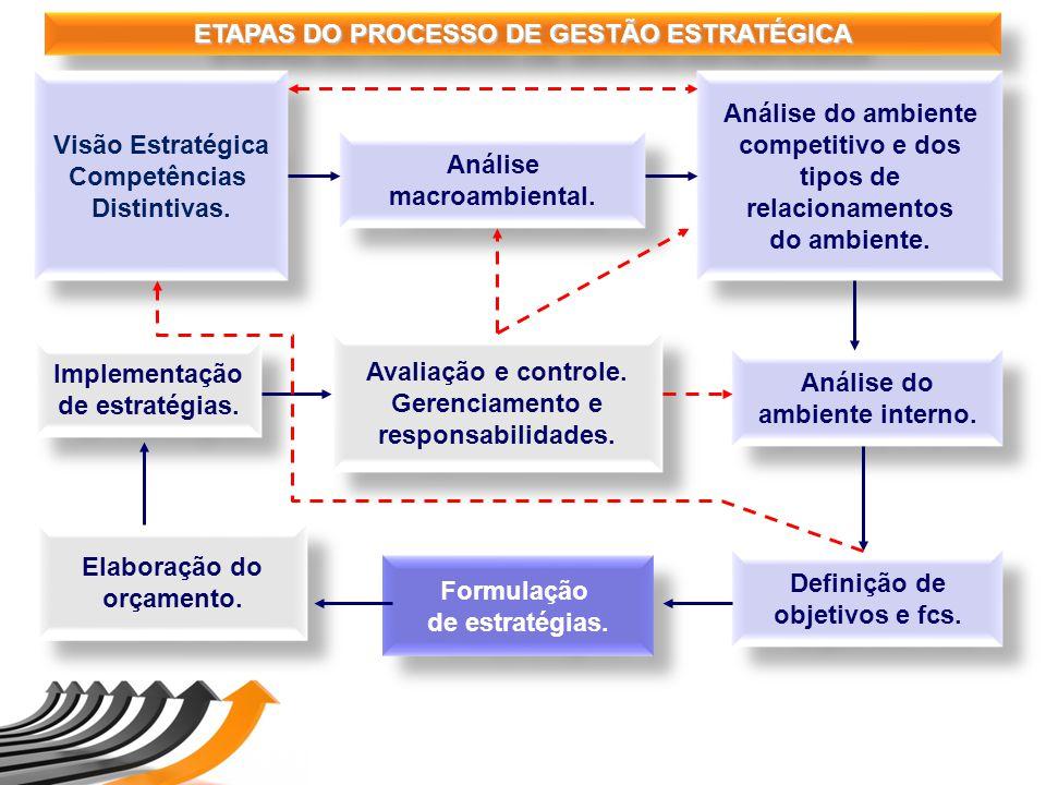 ETAPAS DO PROCESSO DE GESTÃO ESTRATÉGICA Análise macroambiental. Análise macroambiental. Análise do ambiente competitivo e dos tipos de relacionamento