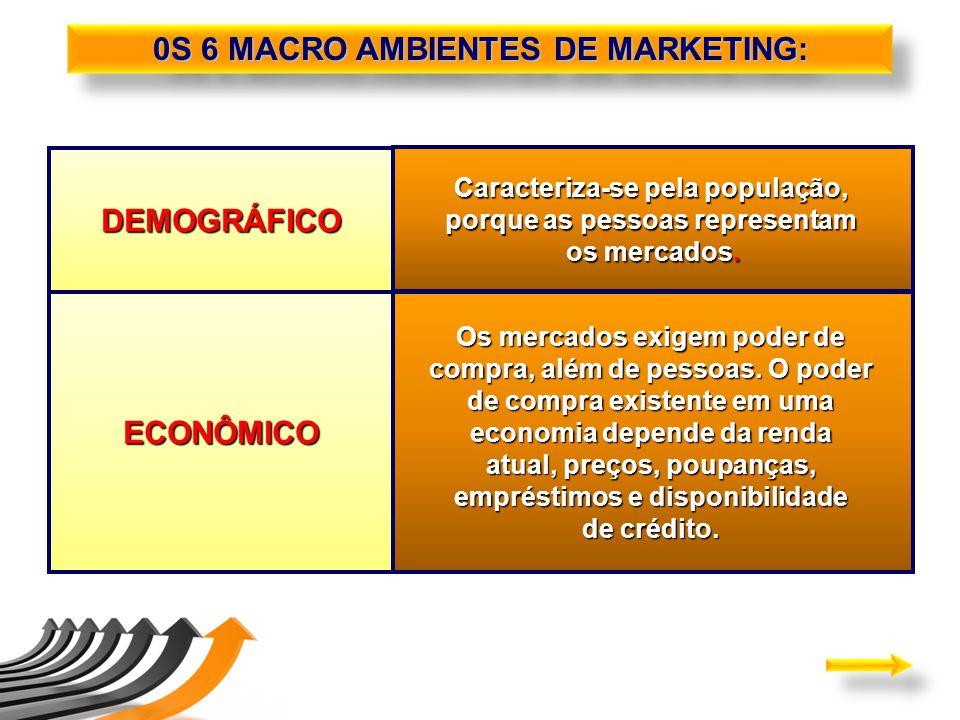 DEMOGRÁFICO Caracteriza-se pela população, porque as pessoas representam os mercados. ECONÔMICO Os mercados exigem poder de compra, além de pessoas. O