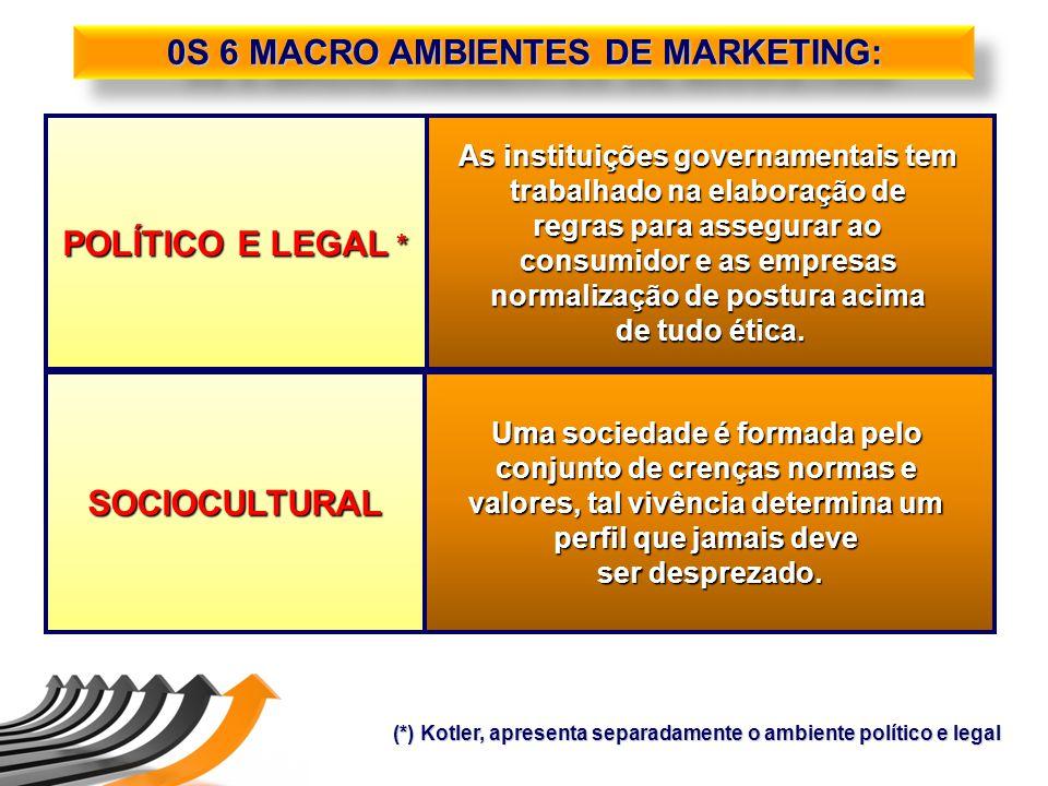 POLÍTICO E LEGAL * As instituições governamentais tem trabalhado na elaboração de regras para assegurar ao consumidor e as empresas normalização de po