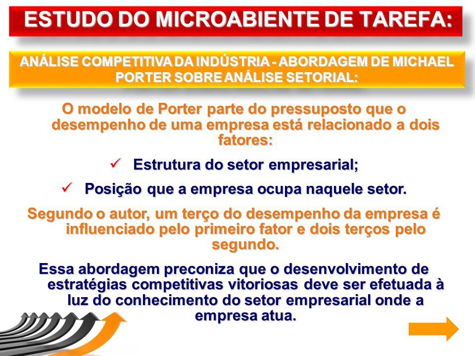 O modelo de Porter parte do pressuposto que o desempenho de uma empresa está relacionado a dois fatores: Estrutura do setor empresarial; Estrutura do