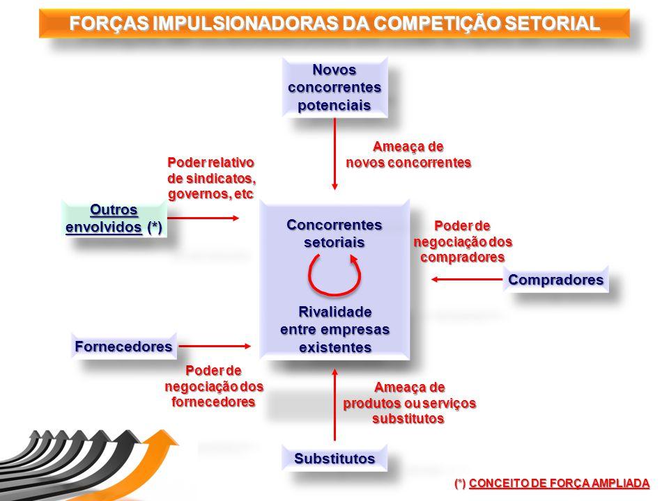 FORÇAS IMPULSIONADORAS DA COMPETIÇÃO SETORIAL NovosconcorrentespotenciaisNovosconcorrentespotenciais (*) CONCEITO DE FORÇA AMPLIADA Outros envolvidos