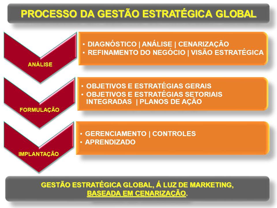 PROCESSO DA GESTÃO ESTRATÉGICA GLOBAL GESTÃO ESTRATÉGICA GLOBAL, Á LUZ DE MARKETING, BASEADA EM CENARIZAÇÃO. GESTÃO ESTRATÉGICA GLOBAL, Á LUZ DE MARKE