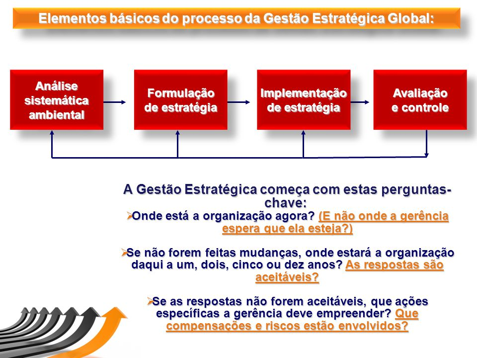 AnálisesistemáticaambientalAnálisesistemáticaambientalFormulação de estratégia Formulação Implementação Implementação Avaliação e controle Avaliação E