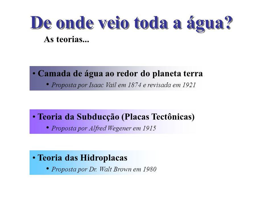 De onde veio toda a água? As teorias... Camada de água ao redor do planeta terra Proposta por Isaac Vail em 1874 e revisada em 1921 Teoria das Hidropl