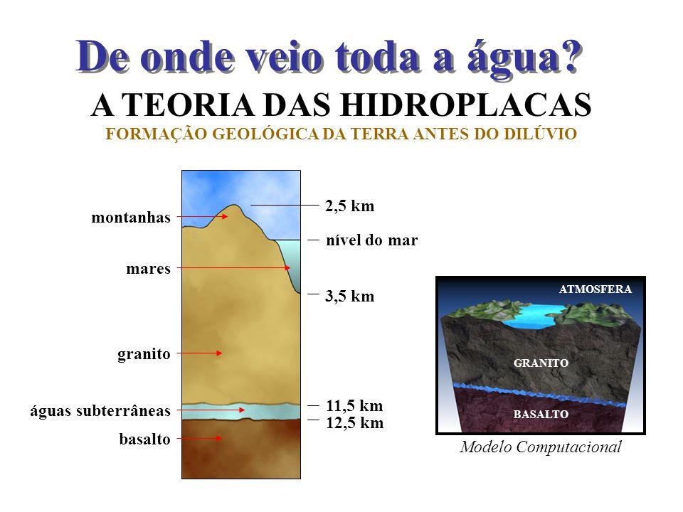 A TEORIA DAS HIDROPLACAS 2,5 km nível do mar 3,5 km 11,5 km 12,5 km FORMAÇÃO GEOLÓGICA DA TERRA ANTES DO DILÚVIO basalto granito águas subterrâneas mo