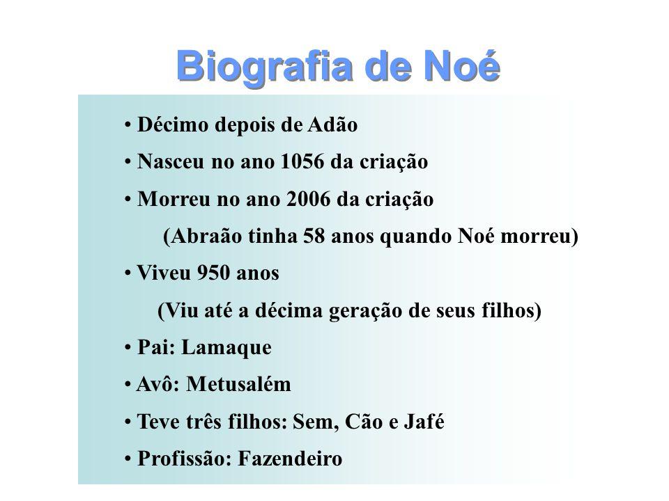 Biografia de Noé Décimo depois de Adão Nasceu no ano 1056 da criação Morreu no ano 2006 da criação (Abraão tinha 58 anos quando Noé morreu) Viveu 950