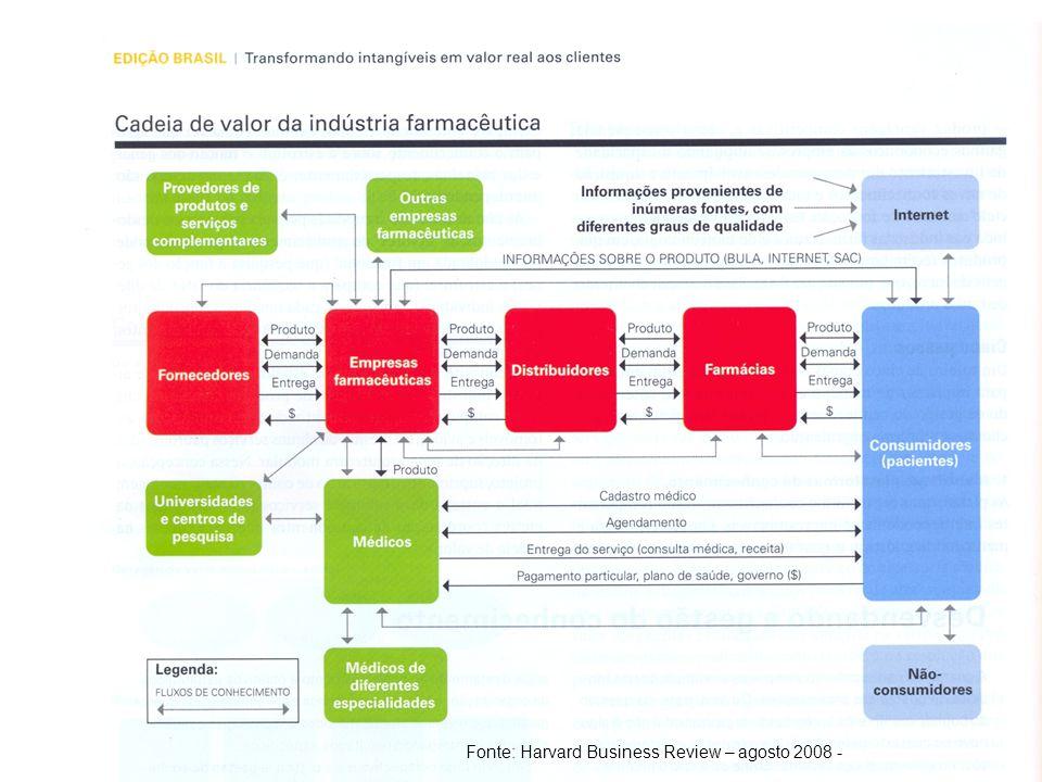 Exercício de Fixação 4 A Cadeia de Valor serve para mapear atividades críticas e identificar como o conhecimento agrega valor à empresa e seus clientes.