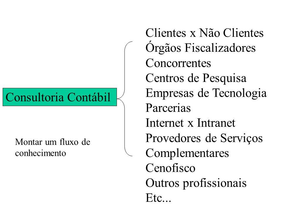 Consultoria Contábil Clientes x Não Clientes Órgãos Fiscalizadores Concorrentes Centros de Pesquisa Empresas de Tecnologia Parcerias Internet x Intran