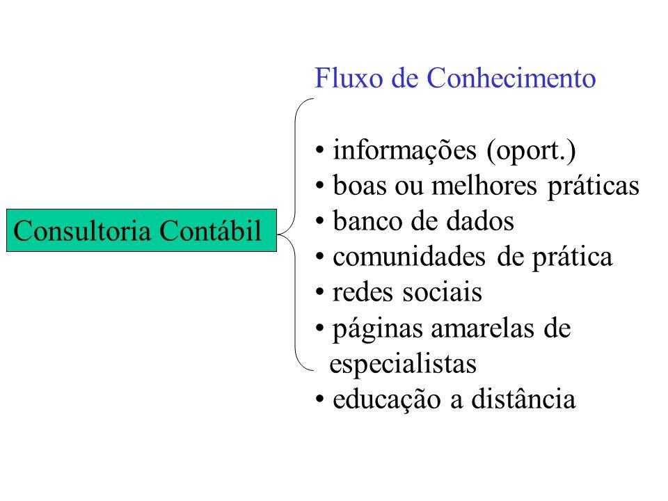 Consultoria Contábil Fluxo de Conhecimento informações (oport.) boas ou melhores práticas banco de dados comunidades de prática redes sociais páginas